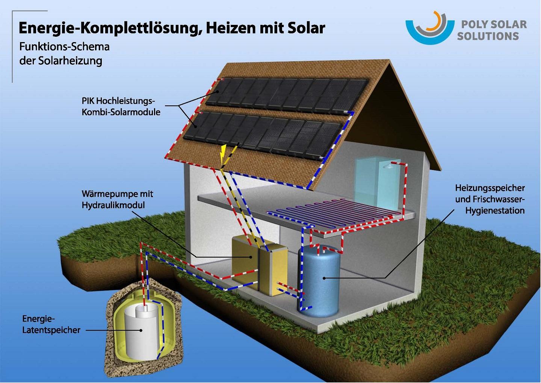 poly solar solutions ag autark und co2 frei heizen. Black Bedroom Furniture Sets. Home Design Ideas